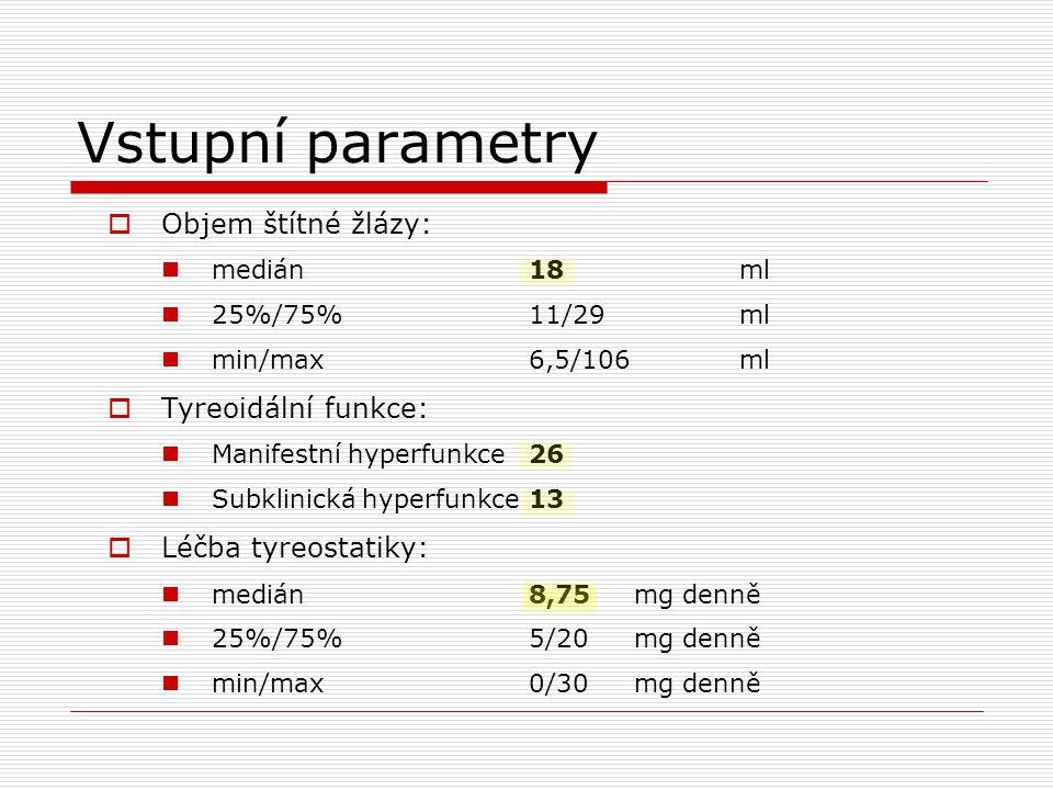 Vstupní parametry  Objem štítné žlázy: medián18ml 25%/75%11/29ml min/max6,5/106ml  Tyreoidální funkce: Manifestní hyperfunkce26 Subklinická hyperfun
