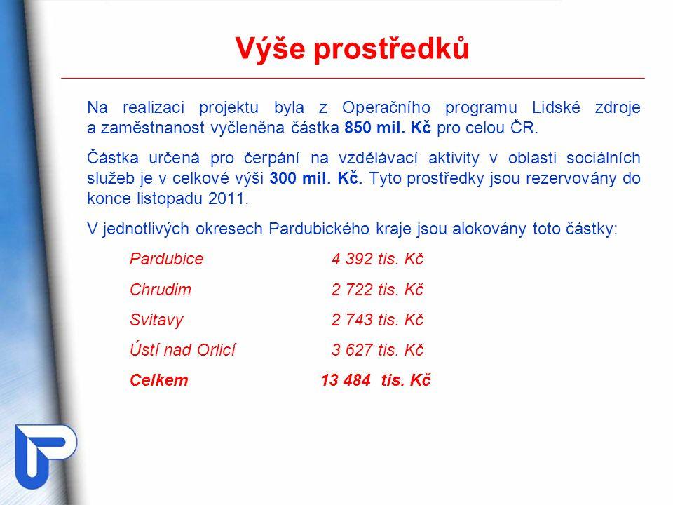 Kontakty Kontaktní pracoviště v Pardubicích Ing.Ivana Pletánková tel.