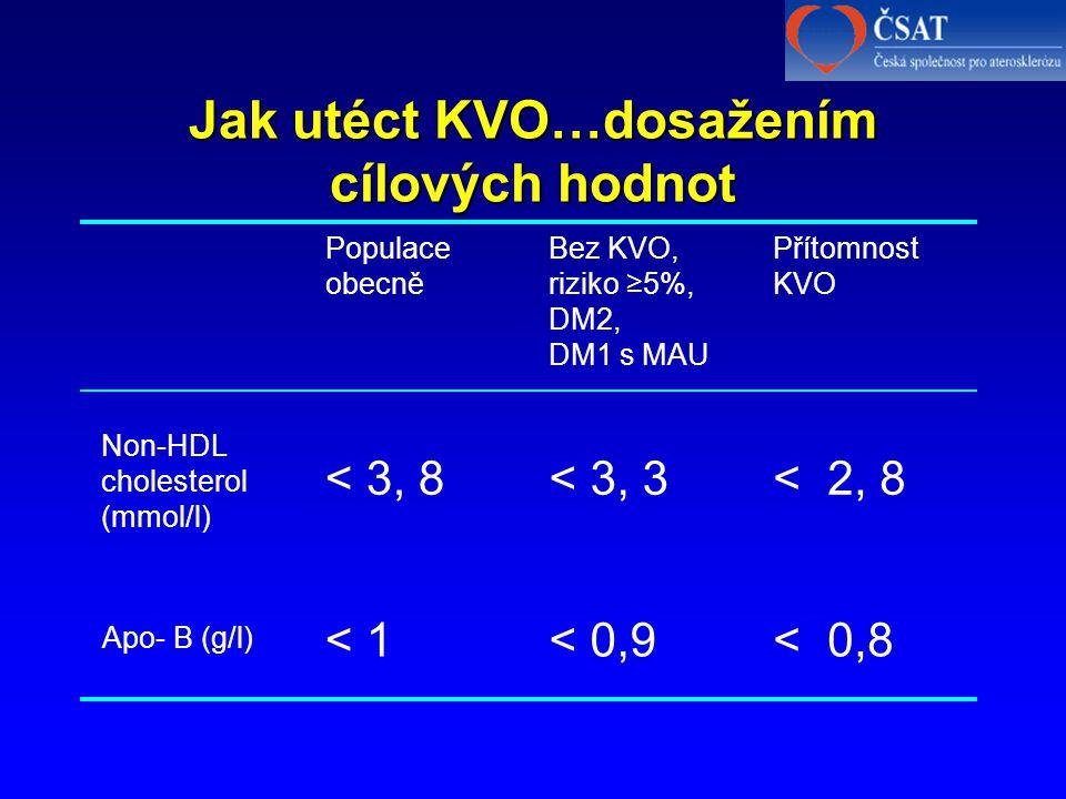 Jak utéct KVO…dosažením cílových hodnot Populace obecně Bez KVO, riziko ≥5%, DM2, DM1 s MAU Přítomnost KVO Non-HDL cholesterol (mmol/l) < 3, 8 < 3, 3 < 2, 8 Apo- B (g/l) < 1 < 0,9 < 0,8