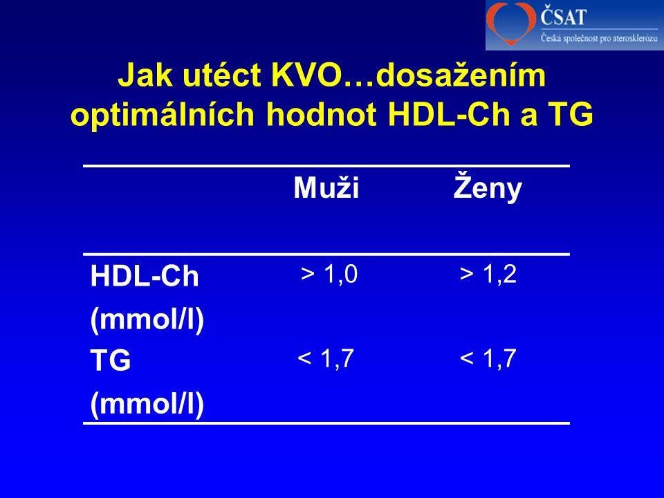 Jak utéct KVO…dosažením optimálních hodnot HDL-Ch a TG MužiŽeny HDL-Ch (mmol/l) > 1,0> 1,2 TG (mmol/l) < 1,7