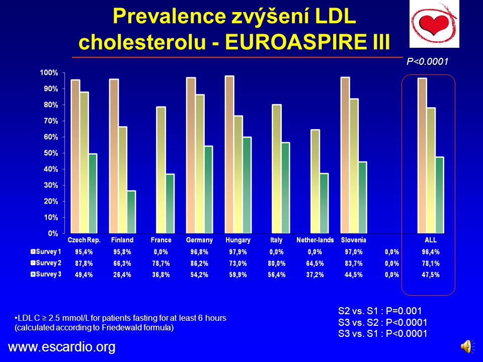 Prevalence zvýšení LDL cholesterolu - EUROASPIRE III P<0.0001 S2 vs.
