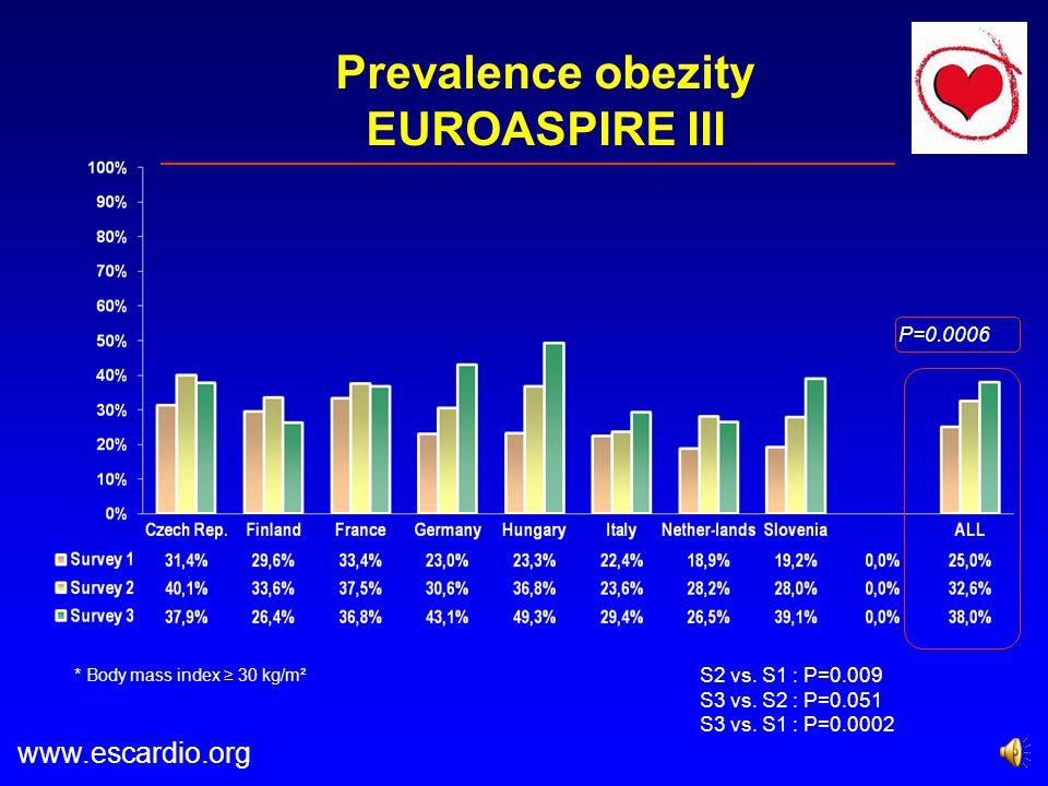 Prevalence obezity EUROASPIRE III P=0.0006 S2 vs.S1 : P=0.009 S3 vs.