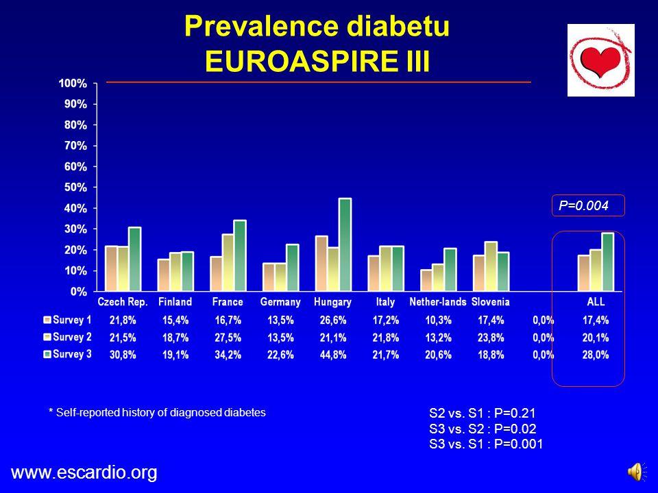 Prevalence diabetu EUROASPIRE III P=0.004 S2 vs.S1 : P=0.21 S3 vs.
