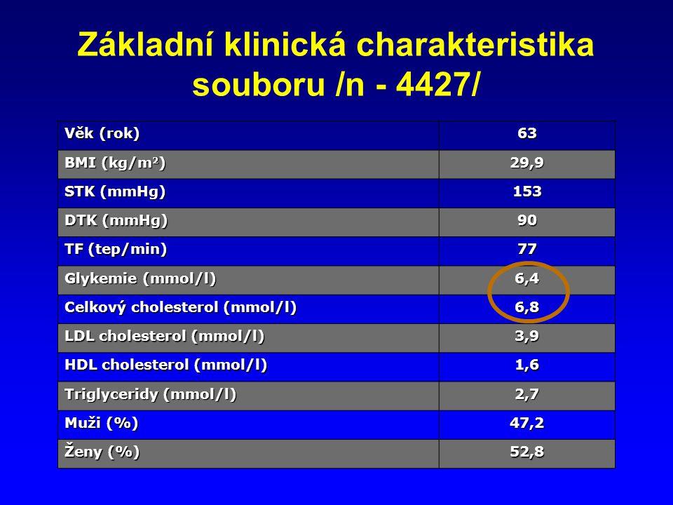 Základní klinická charakteristika souboru /n - 4427/ Věk (rok) 63 BMI (kg/m 2 ) 29,9 STK (mmHg) 153 DTK (mmHg) 90 TF (tep/min) 77 Glykemie (mmol/l) 6,4 Celkový cholesterol (mmol/l) 6,8 LDL cholesterol (mmol/l) 3,9 HDL cholesterol (mmol/l) 1,6 Triglyceridy (mmol/l) 2,7 Muži (%) 47,2 Ženy (%) 52,8