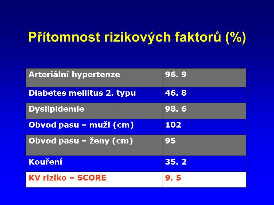Přítomnost rizikových faktorů (%) Arteriální hypertenze96.