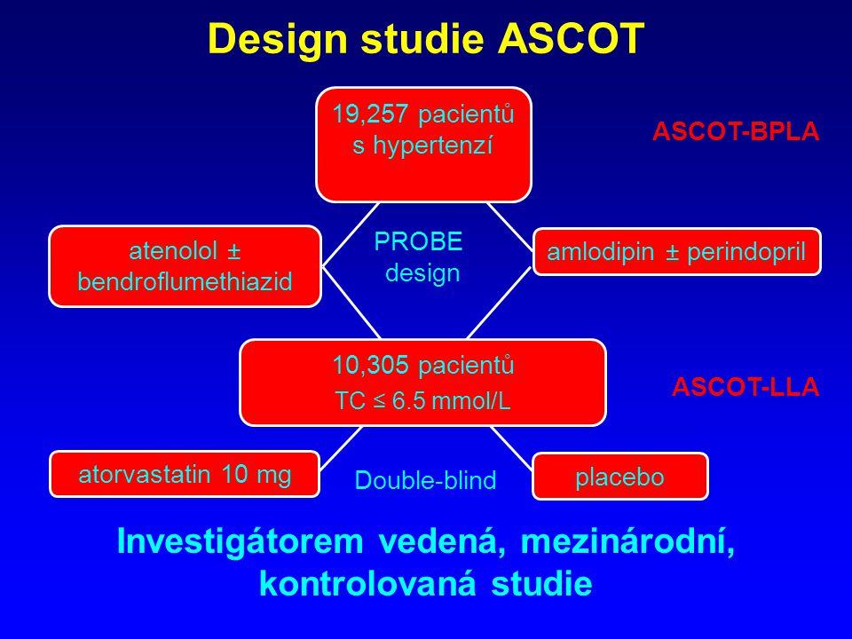 Design studie ASCOT atenolol ± bendroflumethiazid amlodipin ± perindopril 19,257 pacientů s hypertenzí PROBE design ASCOT-BPLA Investigátorem vedená, mezinárodní, kontrolovaná studie placebo atorvastatin 10 mg Double-blind ASCOT-LLA 10,305 pacientů TC ≤ 6.5 mmol/L