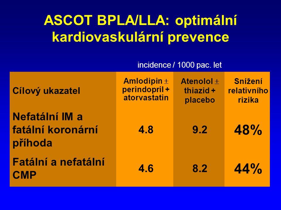 ASCOT BPLA/LLA: optimální kardiovaskulární prevence Cílový ukazatel Amlodipin  perindopril + atorvastatin Atenolol  thiazid + placebo Snížení relativního rizika Nefatální IM a fatální koronární příhoda 4.89.2 48% Fatální a nefatální CMP 4.68.2 44% incidence / 1000 pac.