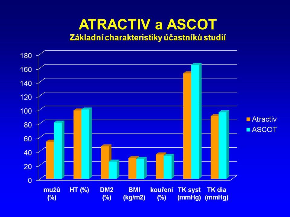 ATRACTIV a ASCOT Základní charakteristiky účastníků studií
