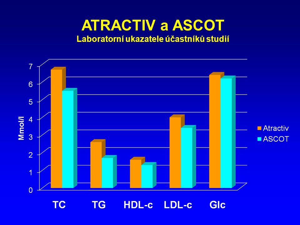 ATRACTIV a ASCOT Laboratorní ukazatele účastníků studií