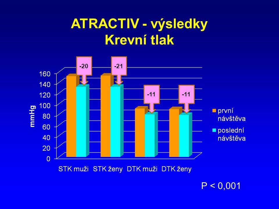 ATRACTIV - výsledky Krevní tlak P < 0,001 -21-20 -11