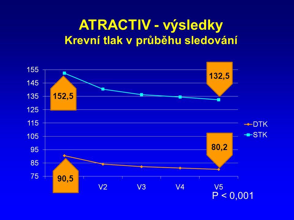 ATRACTIV - výsledky Krevní tlak v průběhu sledování P < 0,001 152,5 90,5 132,5 80,2