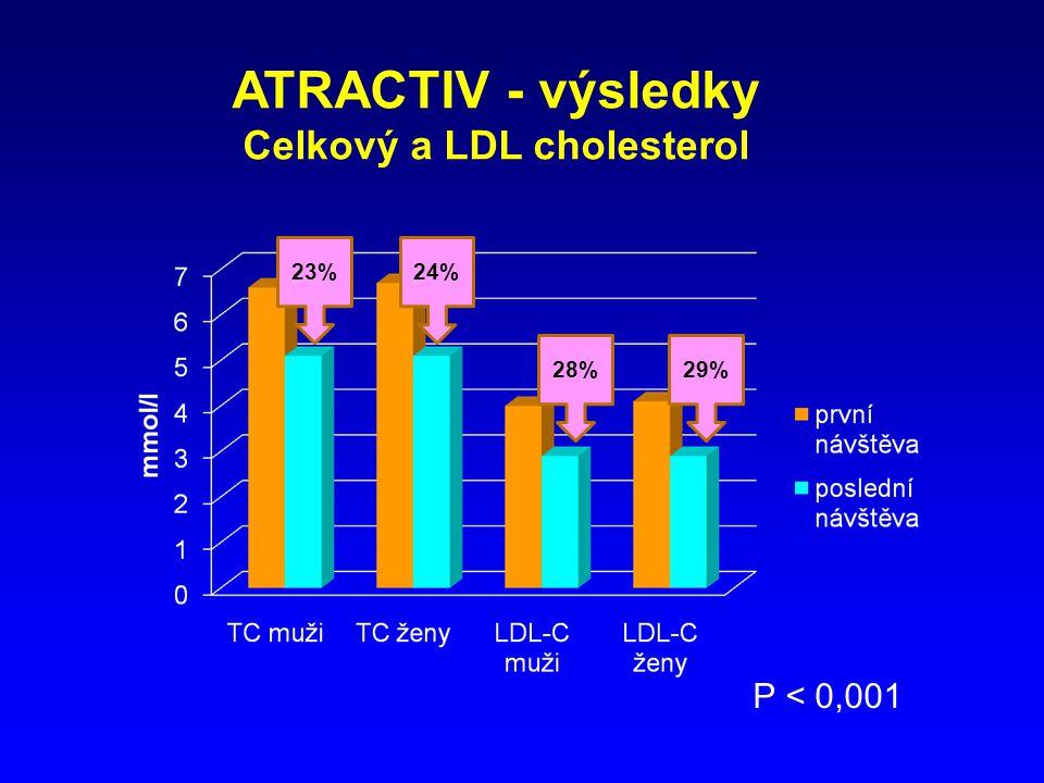ATRACTIV - výsledky Celkový a LDL cholesterol P < 0,001 24%23% 28%29%
