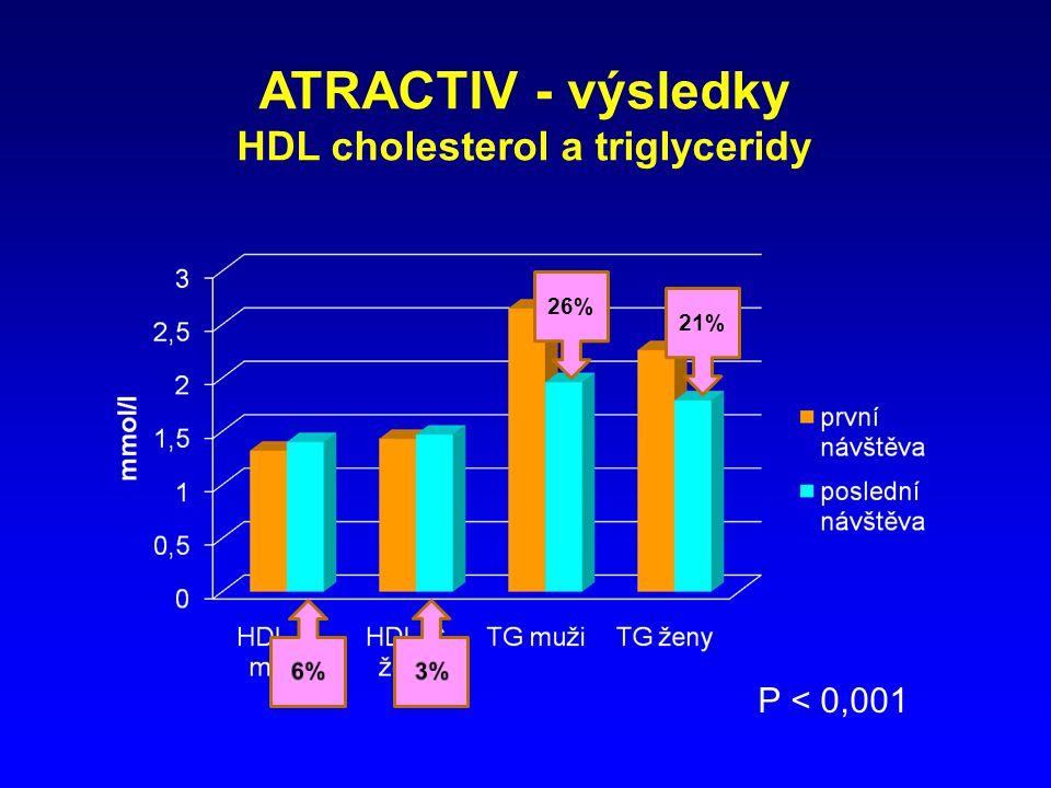 ATRACTIV - výsledky HDL cholesterol a triglyceridy P < 0,001 26% 21%
