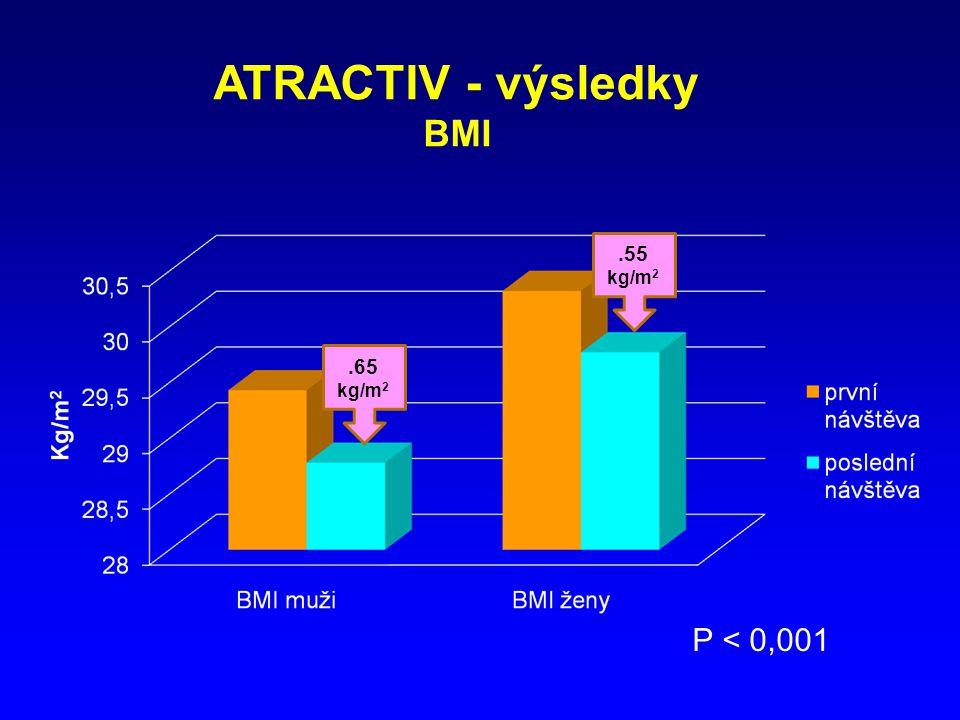 ATRACTIV - výsledky BMI P < 0,001.65 kg/m 2.55 kg/m 2