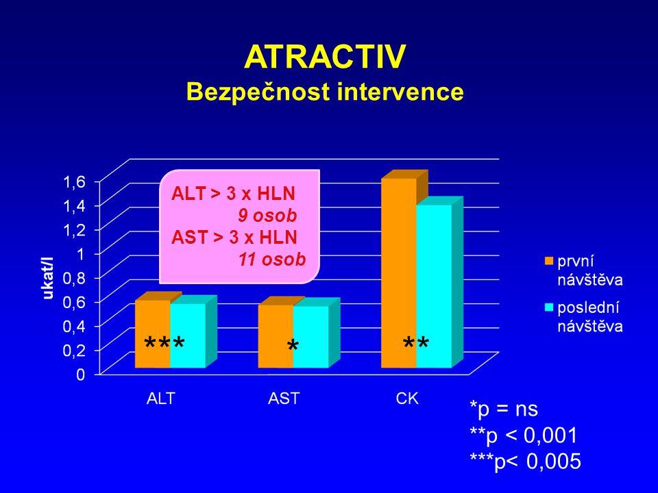 ATRACTIV Bezpečnost intervence *p = ns **p < 0,001 ***p< 0,005 * ***** ALT > 3 x HLN 9 osob AST > 3 x HLN 11 osob