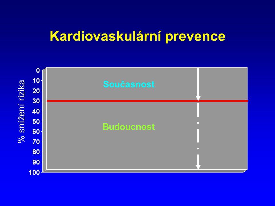 Kardiovaskulární prevence Současnost Budoucnost % snížení rizika