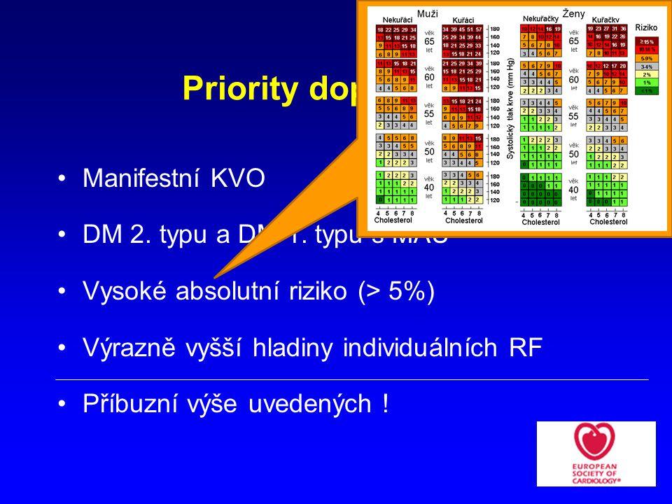 Priority doporučení Manifestní KVO DM 2.typu a DM 1.