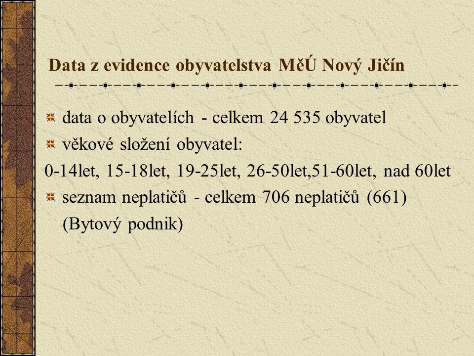 Data z evidence obyvatelstva MěÚ Nový Jičín data o obyvatelích - celkem 24 535 obyvatel věkové složení obyvatel: 0-14let, 15-18let, 19-25let, 26-50let,51-60let, nad 60let seznam neplatičů - celkem 706 neplatičů (661) (Bytový podnik)