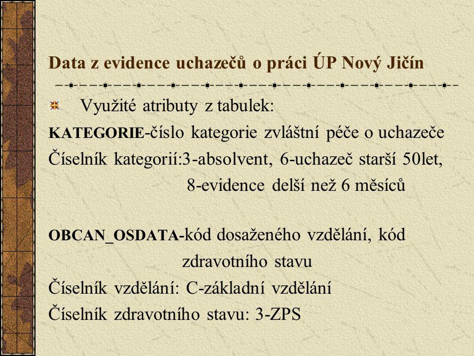 Data z evidence uchazečů o práci ÚP Nový Jičín Využité atributy z tabulek: KATEGORIE -číslo kategorie zvláštní péče o uchazeče Číselník kategorií:3-absolvent, 6-uchazeč starší 50let, 8-evidence delší než 6 měsíců OBCAN_OSDATA- kód dosaženého vzdělání, kód zdravotního stavu Číselník vzdělání: C-základní vzdělání Číselník zdravotního stavu: 3-ZPS
