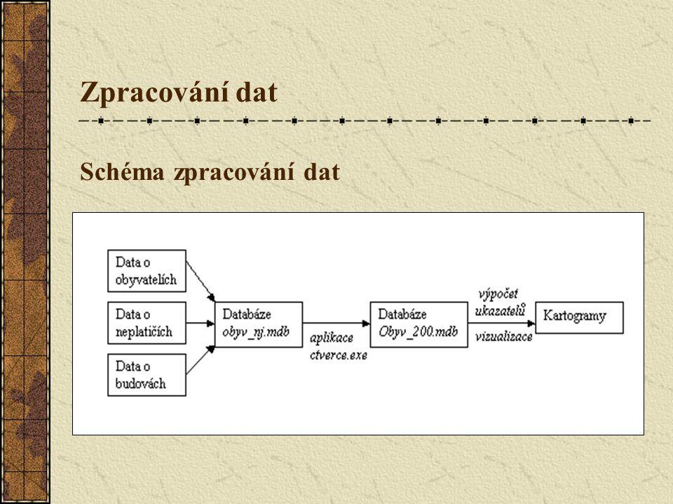 Zpracování dat Schéma zpracování dat