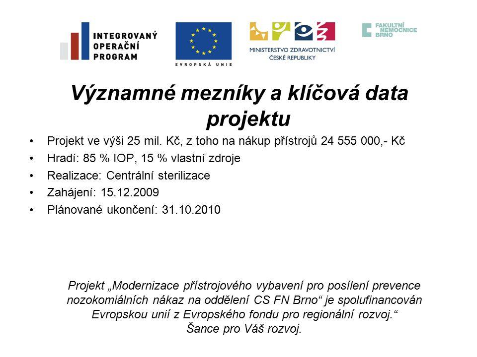 Významné mezníky a klíčová data projektu Projekt ve výši 25 mil.