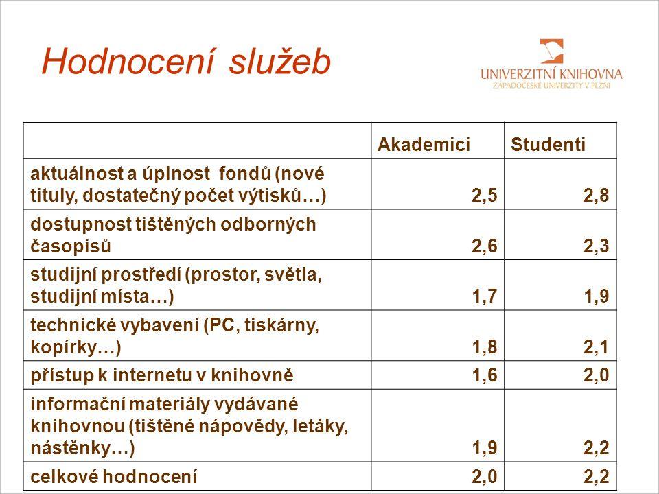 Hodnocení služeb AkademiciStudenti aktuálnost a úplnost fondů (nové tituly, dostatečný počet výtisků…)2,52,8 dostupnost tištěných odborných časopisů2,62,3 studijní prostředí (prostor, světla, studijní místa…)1,71,9 technické vybavení (PC, tiskárny, kopírky…)1,82,1 přístup k internetu v knihovně1,62,0 informační materiály vydávané knihovnou (tištěné nápovědy, letáky, nástěnky…)1,92,2 celkové hodnocení2,02,2