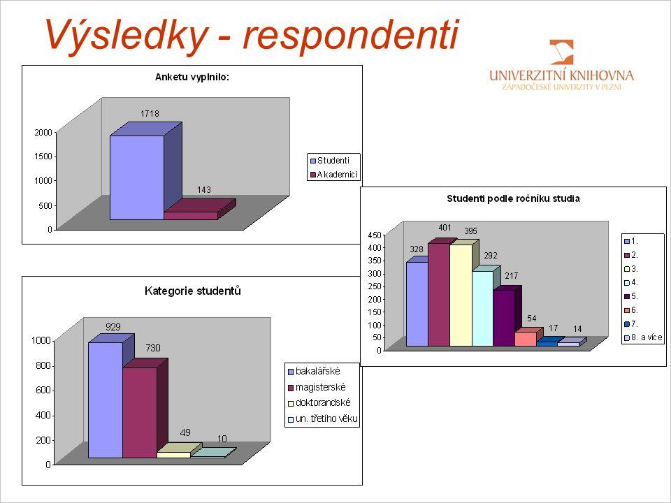Výsledky - respondenti