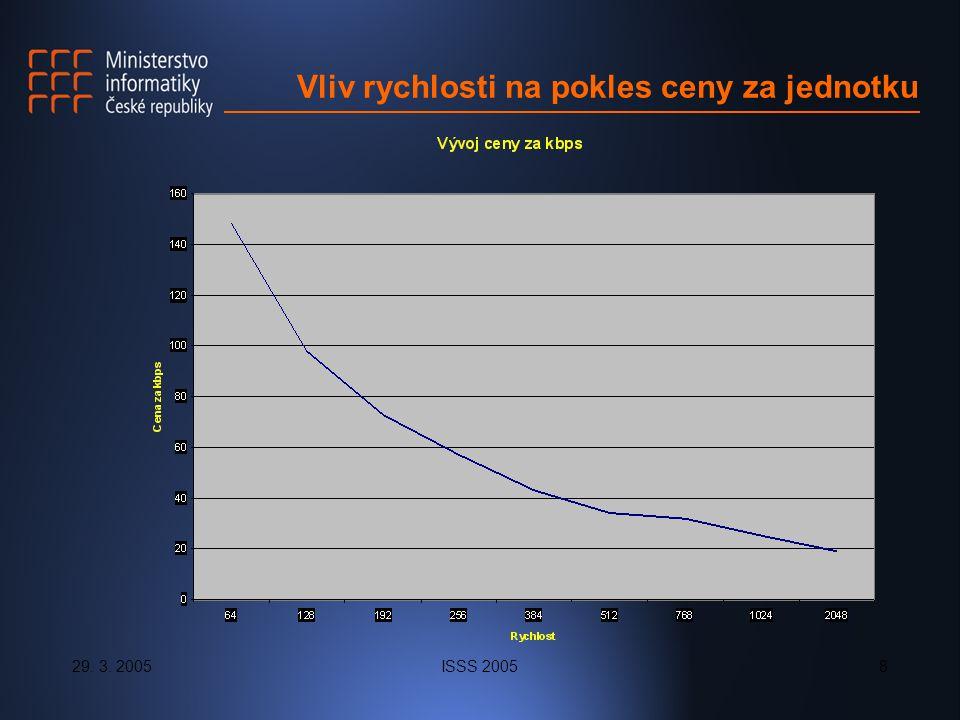 29. 3. 2005ISSS 20058 Vliv rychlosti na pokles ceny za jednotku