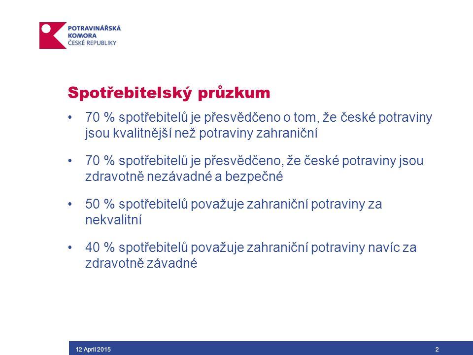 12 April 20152 Spotřebitelský průzkum 70 % spotřebitelů je přesvědčeno o tom, že české potraviny jsou kvalitnější než potraviny zahraniční 70 % spotřebitelů je přesvědčeno, že české potraviny jsou zdravotně nezávadné a bezpečné 50 % spotřebitelů považuje zahraniční potraviny za nekvalitní 40 % spotřebitelů považuje zahraniční potraviny navíc za zdravotně závadné
