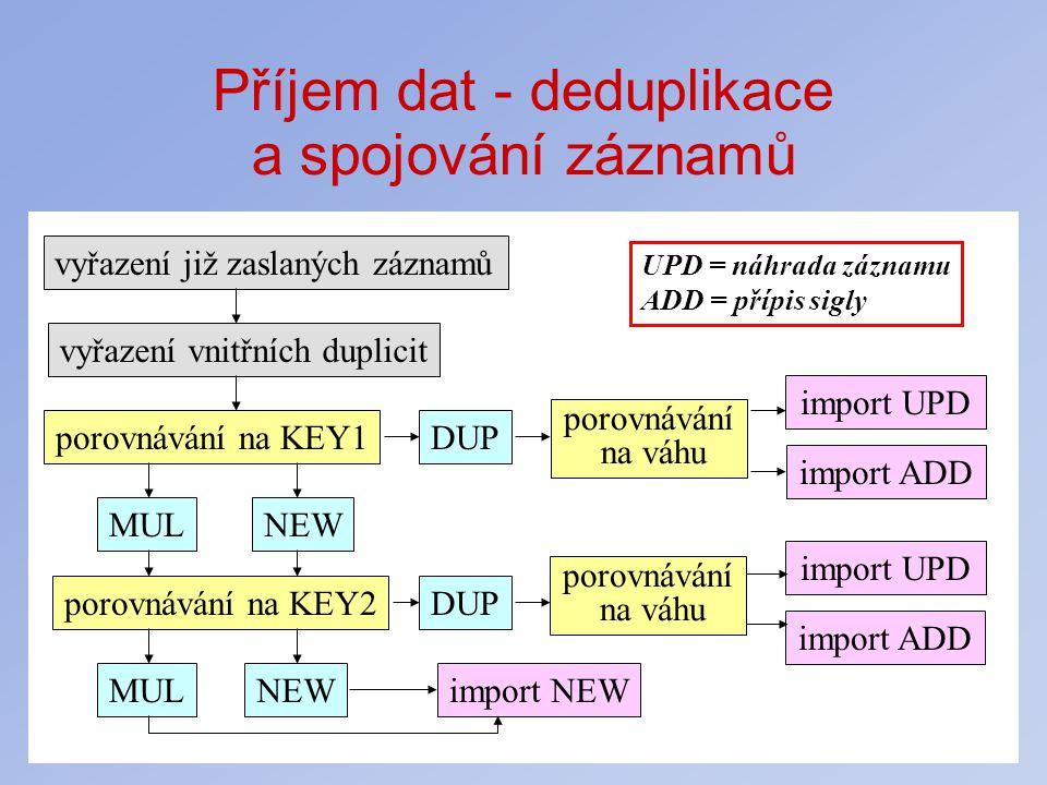 Příjem dat - deduplikace a spojování záznamů vyřazení již zaslaných záznamů vyřazení vnitřních duplicit porovnávání na KEY1 porovnávání na KEY2 DUP NE