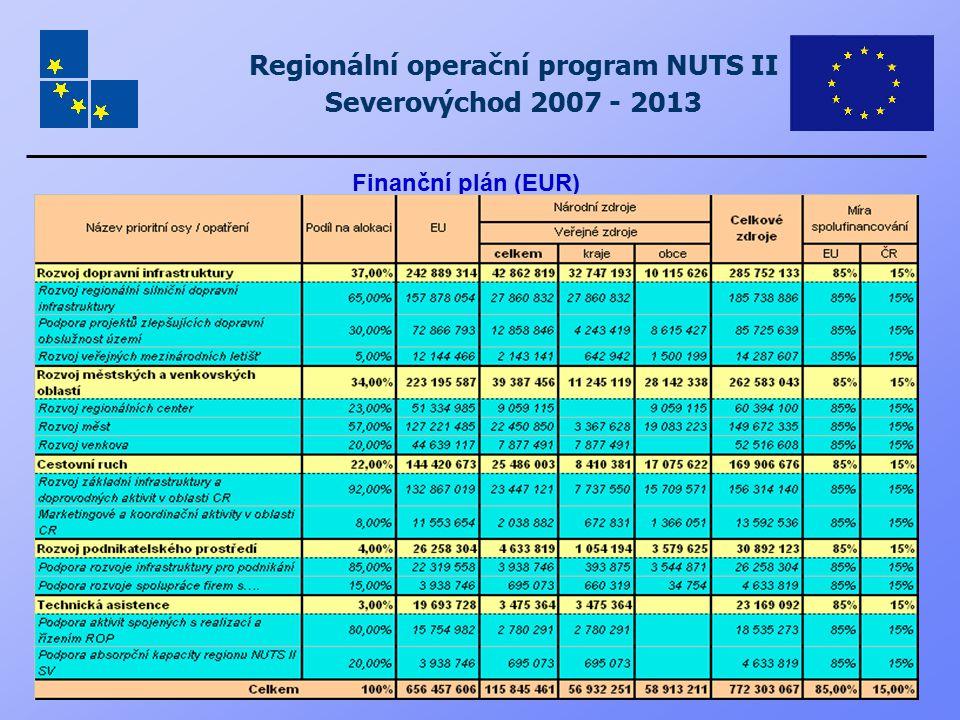 Regionální operační program NUTS II Severovýchod 2007 - 2013 Finanční plán (EUR)