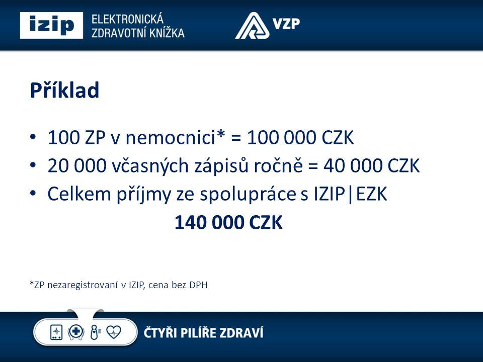 Příklad 100 ZP v nemocnici* = 100 000 CZK 20 000 včasných zápisů ročně = 40 000 CZK Celkem příjmy ze spolupráce s IZIP|EZK 140 000 CZK *ZP nezaregistrovaní v IZIP, cena bez DPH