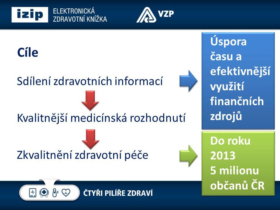 Cíle Sdílení zdravotních informací Kvalitnější medicínská rozhodnutí Zkvalitnění zdravotní péče Úspora času a efektivnější využití finančních zdrojů Do roku 2013 5 milionu občanů ČR