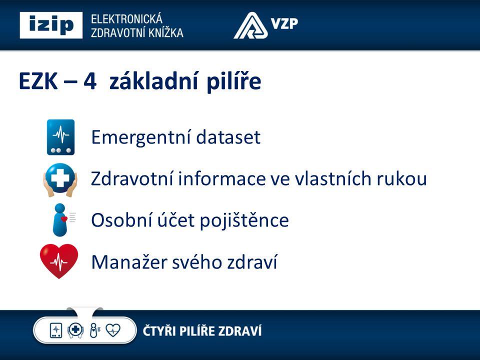 EZK – 4 základní pilíře Emergentní dataset Zdravotní informace ve vlastních rukou Osobní účet pojištěnce Manažer svého zdraví