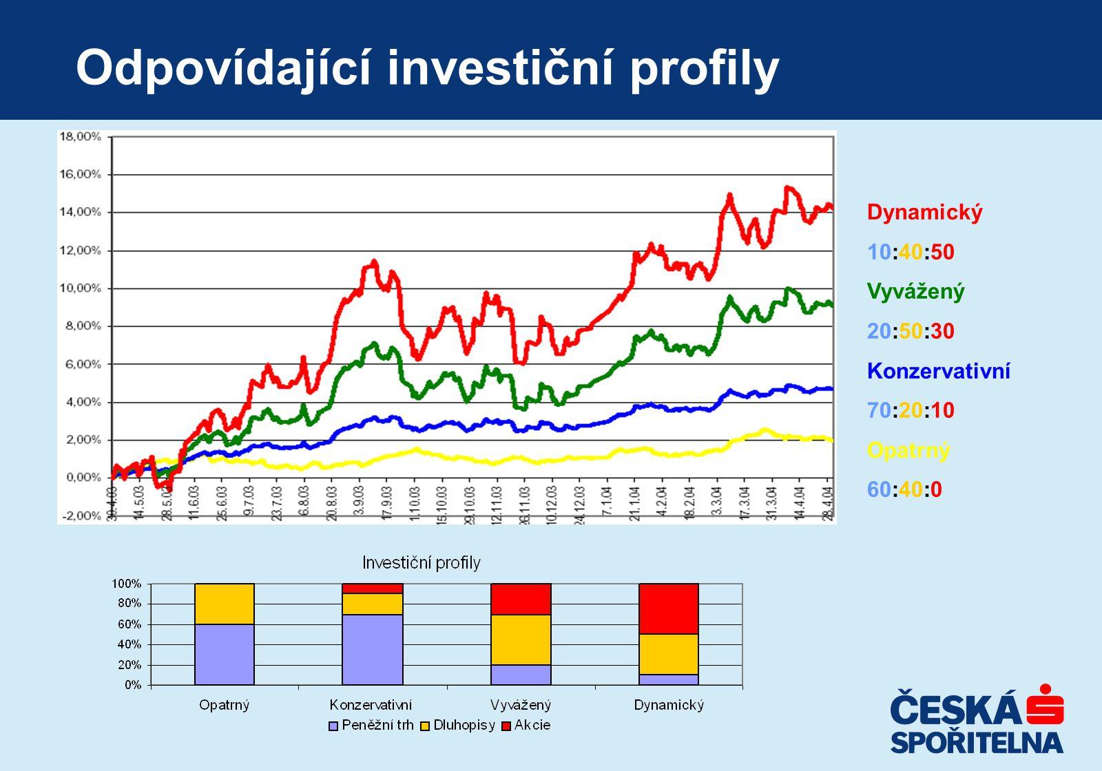 Odpovídající investiční profily Dynamický 10:40:50 Vyvážený 20:50:30 Konzervativní 70:20:10 Opatrný 60:40:0