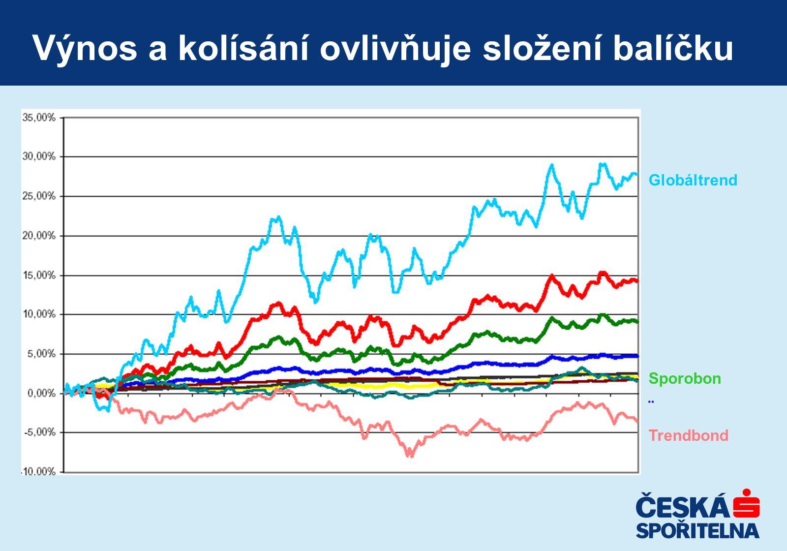 Výnos a kolísání ovlivňuje složení balíčku Globáltrend Sporobon ¨ Trendbond