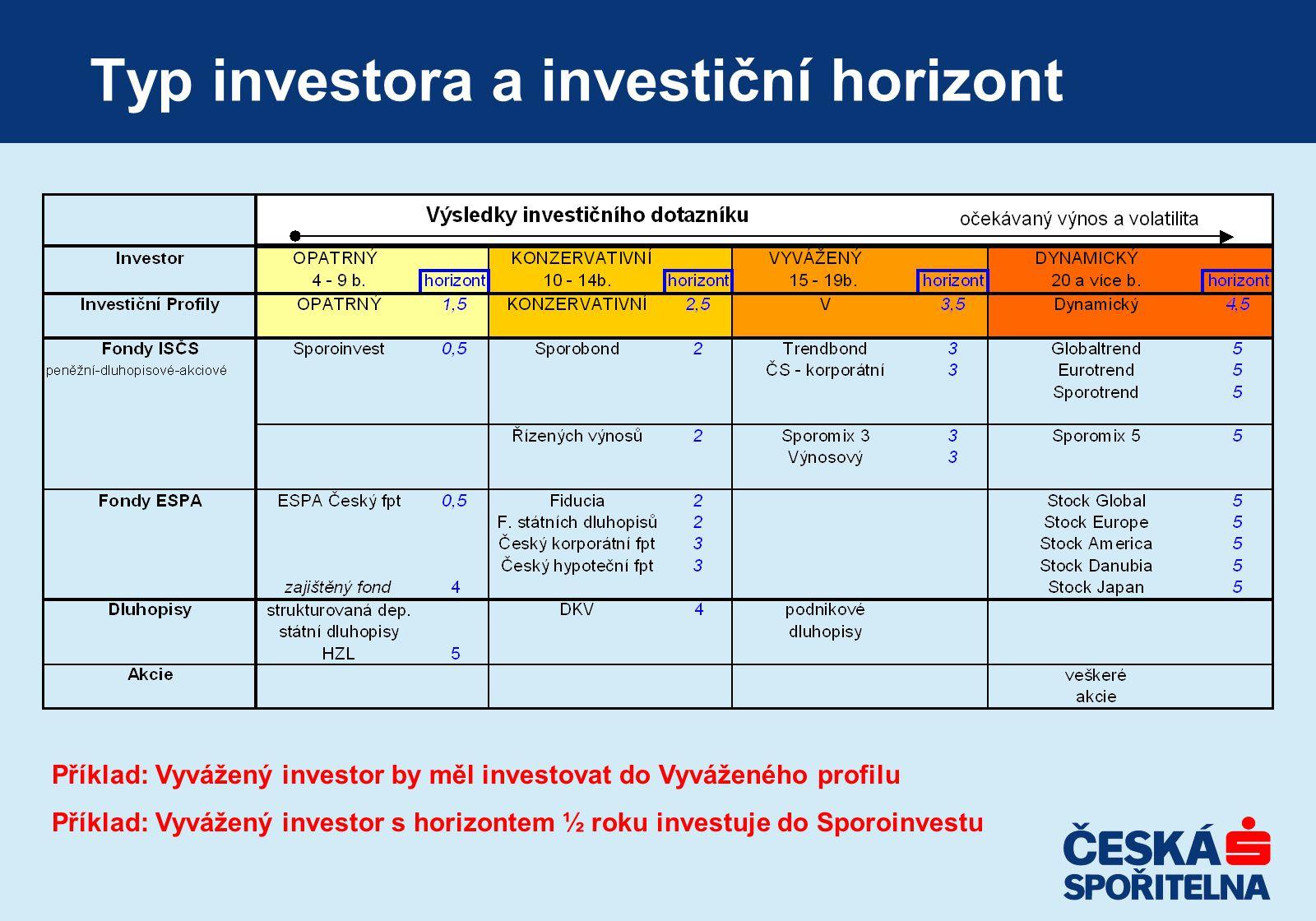 Typ investora a investiční horizont Příklad: Vyvážený investor by měl investovat do Vyváženého profilu Příklad: Vyvážený investor s horizontem ½ roku investuje do Sporoinvestu