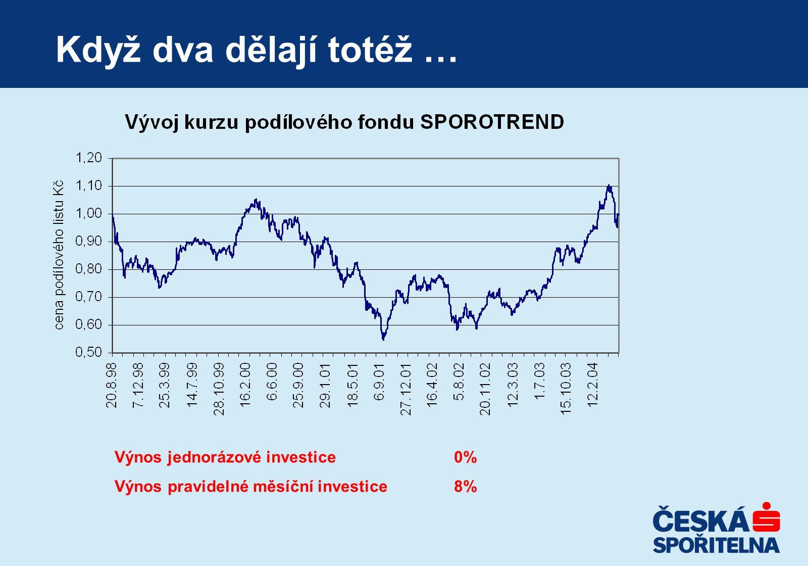 Když dva dělají totéž … Výnos jednorázové investice0% Výnos pravidelné měsíční investice8%