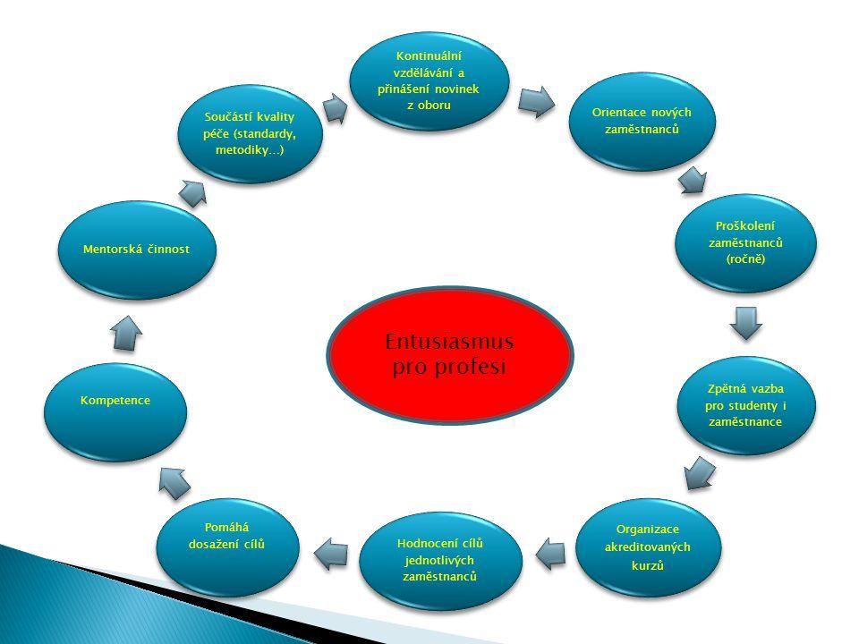Kontinuální vzdělávání a přinášení novinek z oboru Orientace nových zaměstnanců Proškolení zaměstnanců (ročně) Zpětná vazba pro studenty i zaměstnance