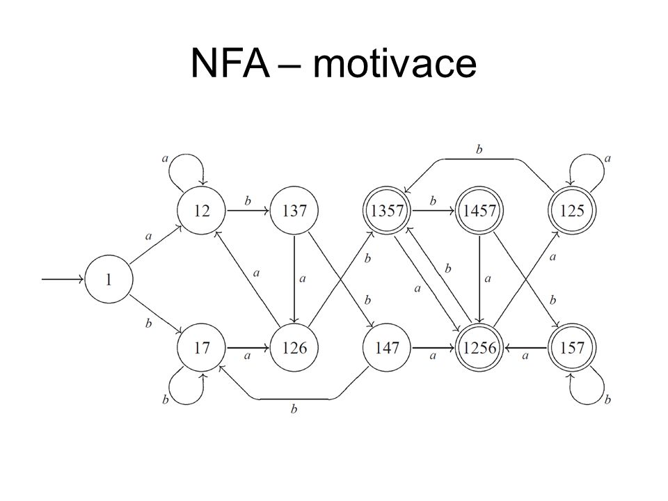 NFA × DFA NFA je konzervativní rozšíření DFA. Existuje algoritmus převodu NFA ⟶ DFA.