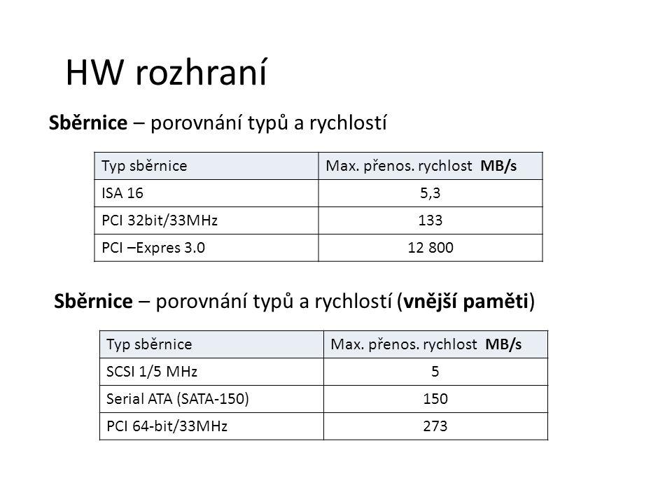 HW rozhraní Sběrnice – porovnání typů a rychlostí Typ sběrniceMax.