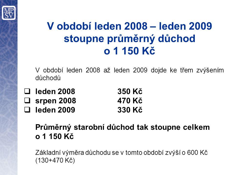 V období leden 2008 – leden 2009 stoupne průměrný důchod o 1 150 Kč V období leden 2008 až leden 2009 dojde ke třem zvýšením důchodů  leden 2008350 K