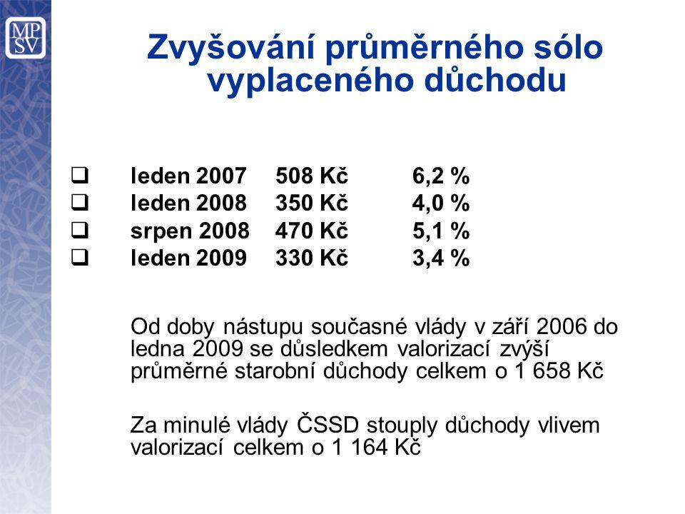 Zvyšování průměrného sólo vyplaceného důchodu  leden 2007508 Kč6,2 %  leden 2008350 Kč4,0 %  srpen 2008470 Kč5,1 %  leden 2009330 Kč3,4 % Od doby