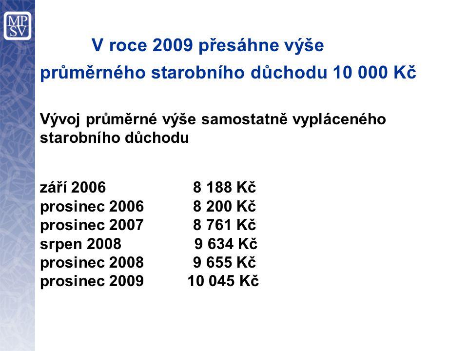  V roce 2009 přesáhne výše průměrného starobního důchodu 10 000 Kč Vývoj průměrné výše samostatně vypláceného starobního důchodu září 2006 8 188 Kč p