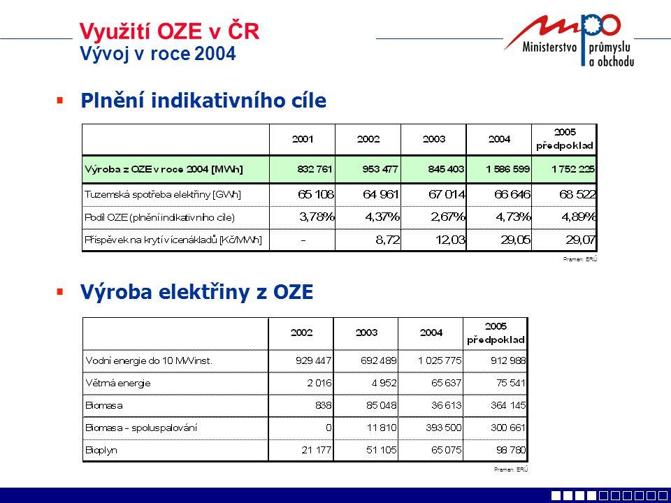 Využití OZE v ČR Vývoj v roce 2004  Plnění indikativního cíle  Výroba elektřiny z OZE Pramen: ERÚ
