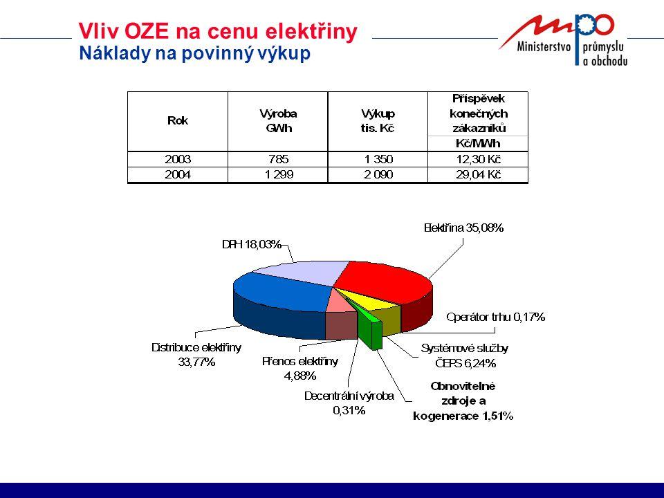 Vliv OZE na cenu elektřiny Náklady na povinný výkup