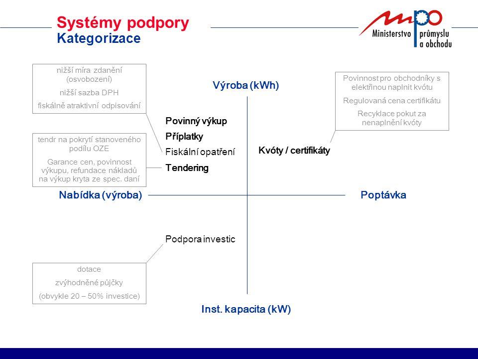 Mezinárodní srovnání Systémy podpory 19911999