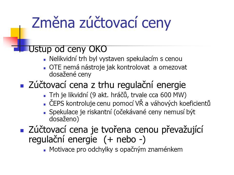 Změna zúčtovací ceny Ustup od ceny OKO Nelikvidní trh byl vystaven spekulacím s cenou OTE nemá nástroje jak kontrolovat a omezovat dosažené ceny Zúčtovací cena z trhu regulační energie Trh je likvidní (9 akt.