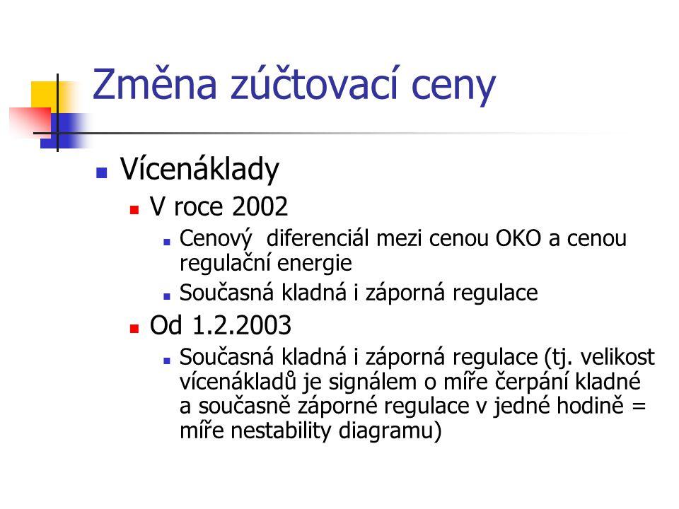 Regulační energie ze zahraničí Rámcová smlouva na nákup regulační energie Uzavřena 1.