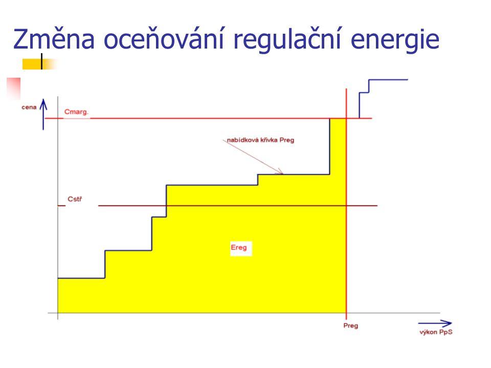 Změna oceňování regulační energie